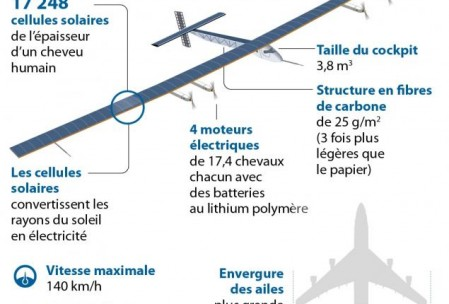 L'innovation : avion solaire Solar Impulse