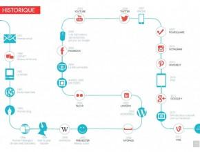 historique-réseaux-sociaux