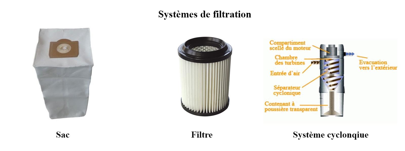 Voici les différents systèmes de filtration pour les centrales d'aspiration centralisée